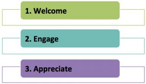 Customer service - welcome, engage, appreciate